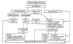Ankle Sprain Orthopaedicsone Articles Orthopaedicsone